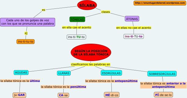 Mapas conceptuales « EN UN LUGAR DE LA RED
