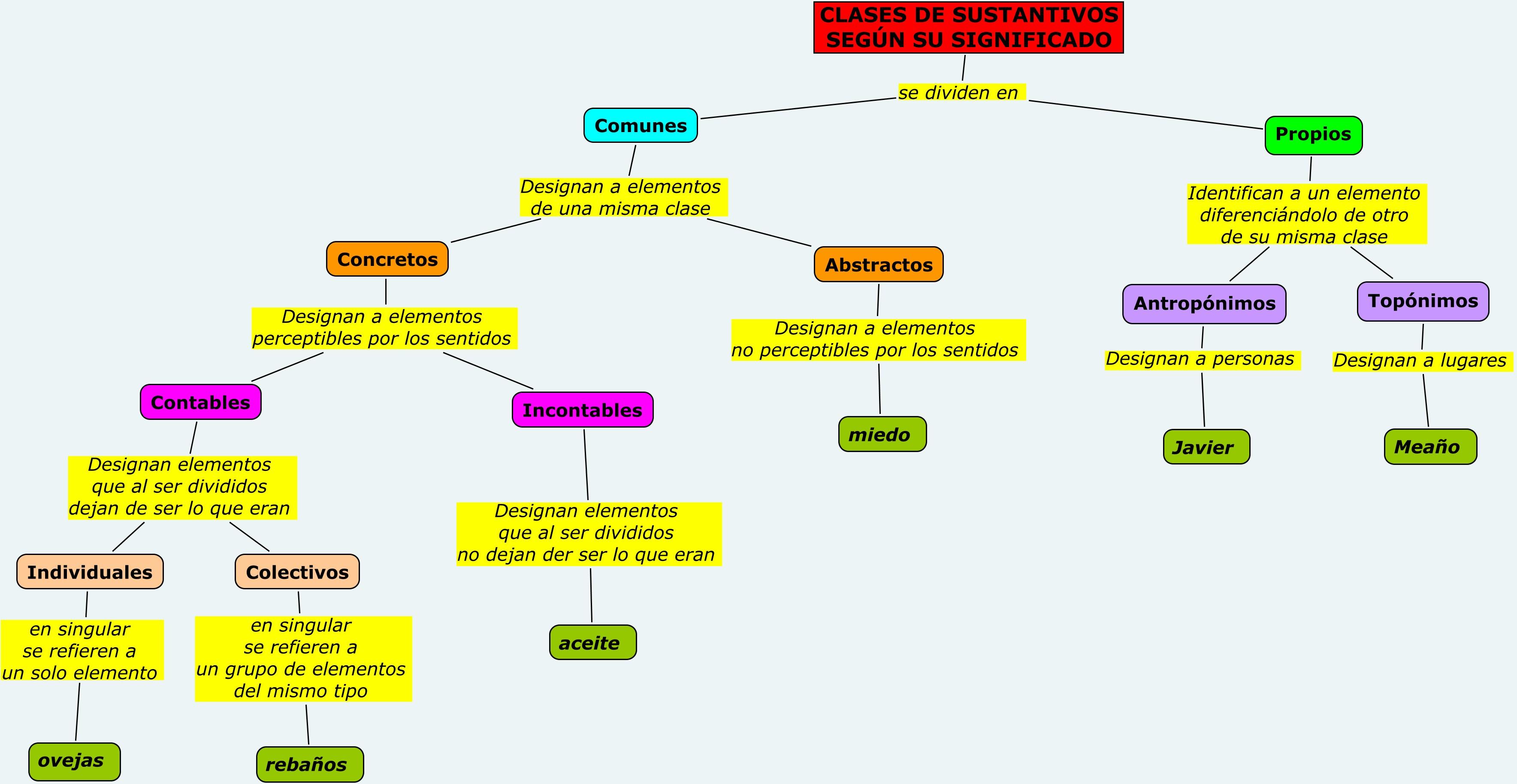 El sustantivo en un lugar de la red for Tipos de cactus y sus nombres comunes