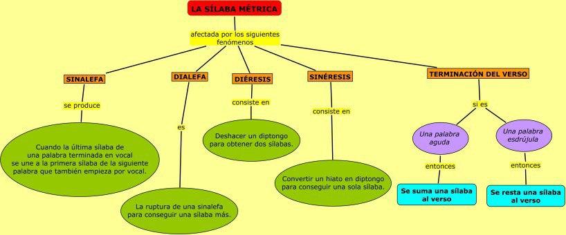 silabametrica